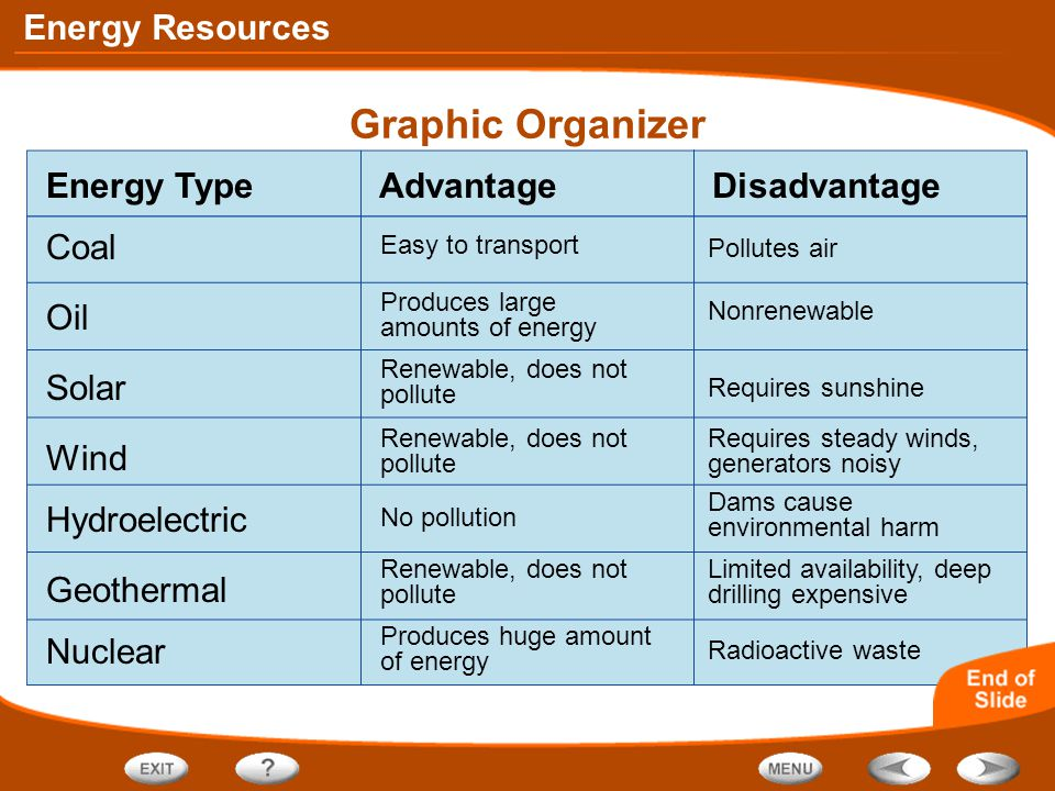 Graphic Organizer Energy Type Advantage Disadvantage Coal Oil Solar