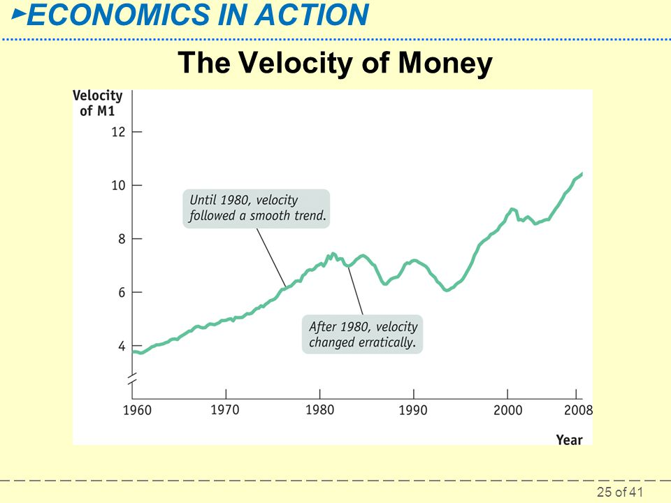 The Velocity of Money Figure Caption: Figure 33-5: The Velocity of Money.