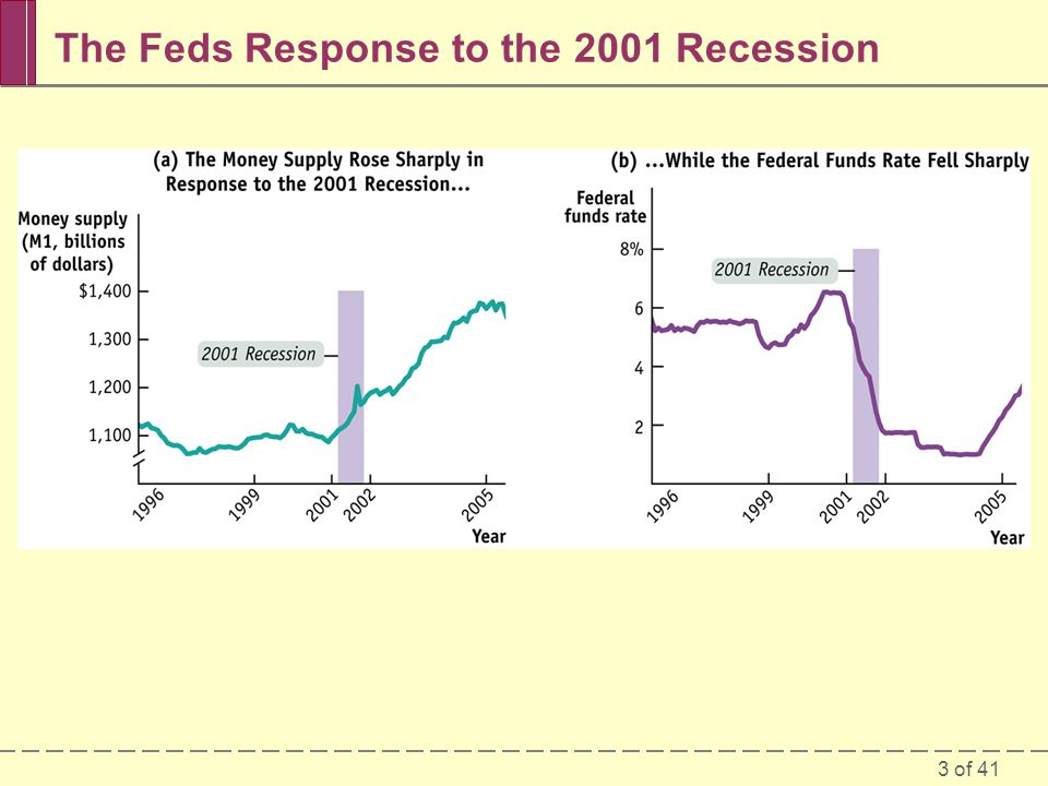 The Feds Response to the 2001 Recession