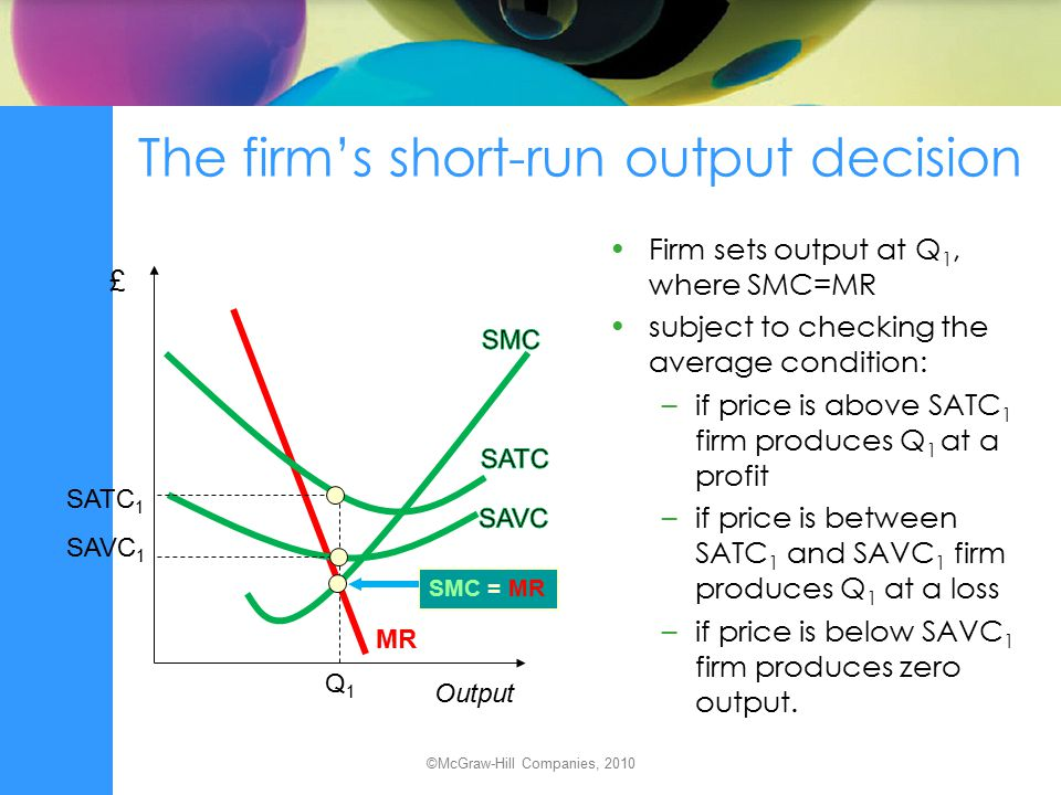 The firm's short-run output decision