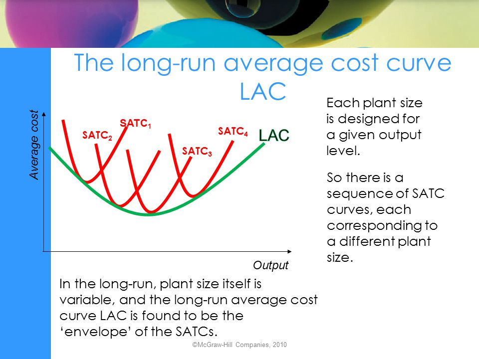 The long-run average cost curve LAC