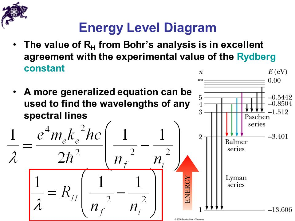 Energy Level Diagram The value of RH from Bohr's analysis is in excellent agreement with the experimental value of the Rydberg constant.