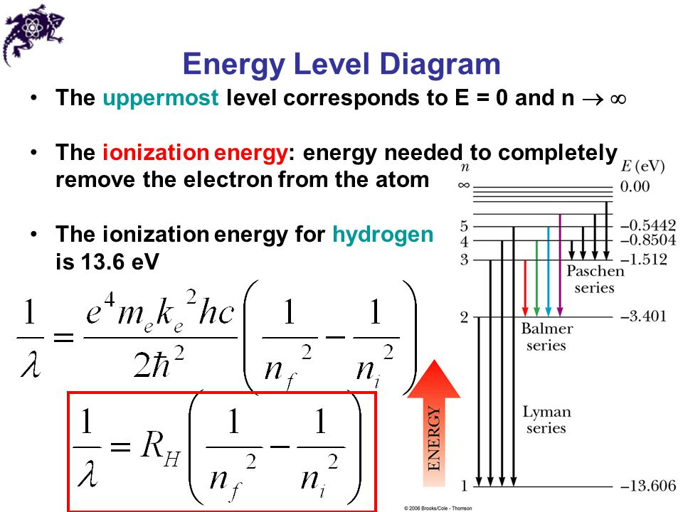 Energy Level Diagram The uppermost level corresponds to E = 0 and n  