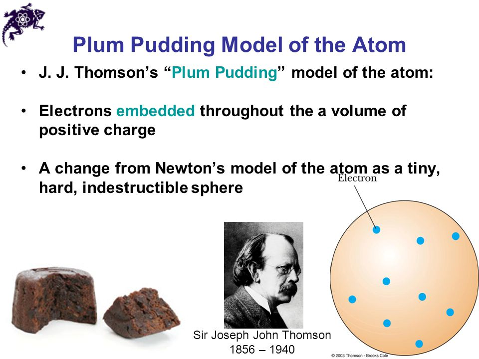 Plum Pudding Model of the Atom