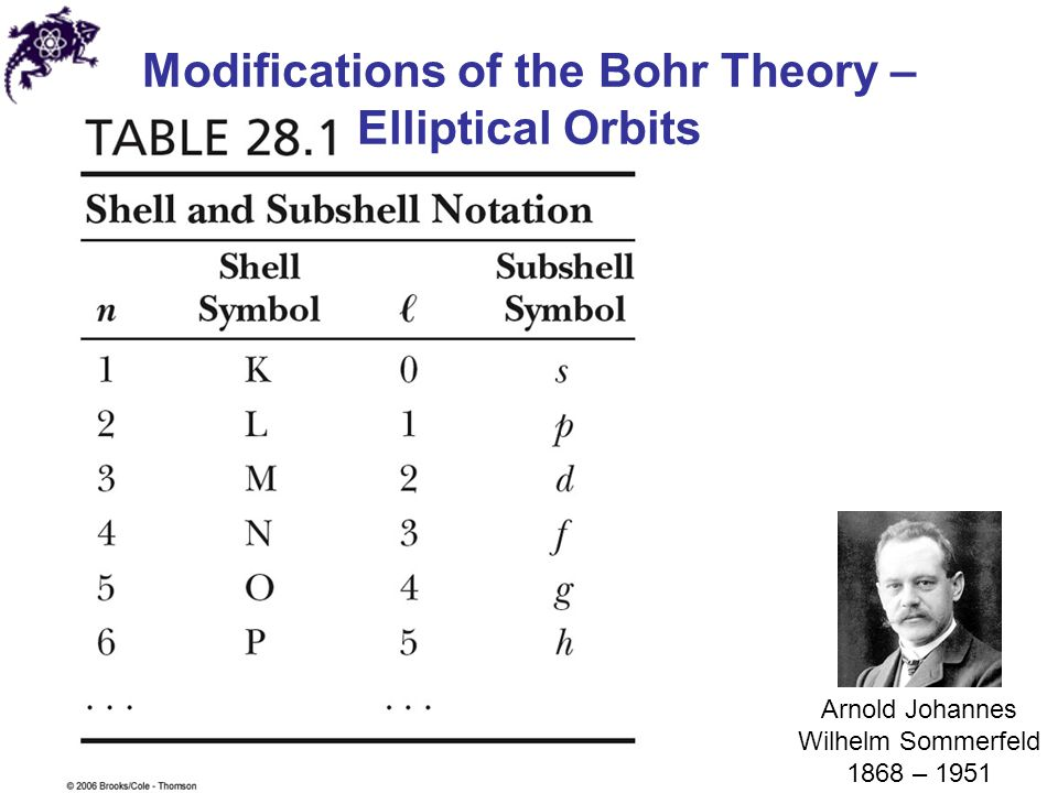 Modifications of the Bohr Theory – Elliptical Orbits