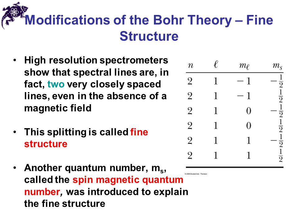Modifications of the Bohr Theory – Fine Structure