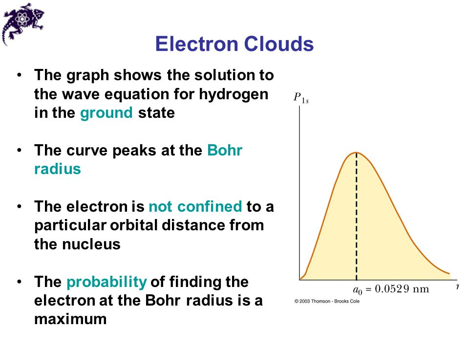 Electron Clouds The graph shows the solution to the wave equation for hydrogen in the ground state.