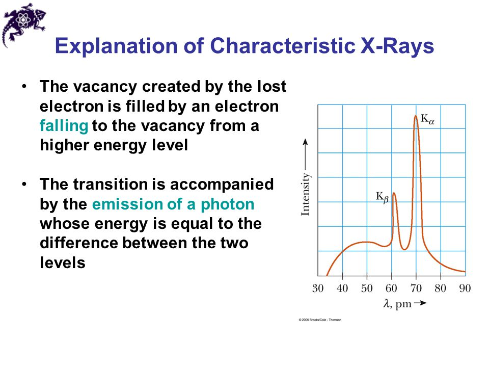 Explanation of Characteristic X-Rays