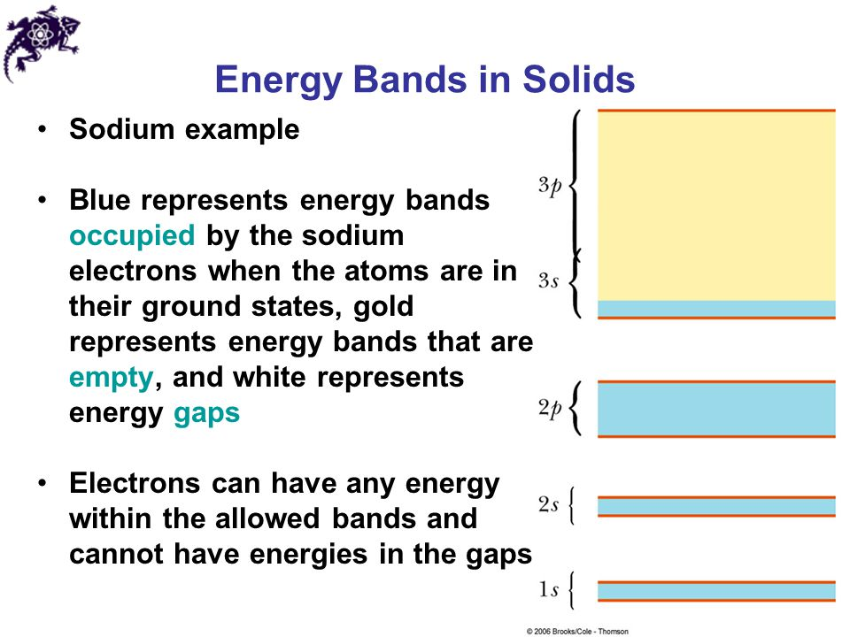 Energy Bands in Solids Sodium example