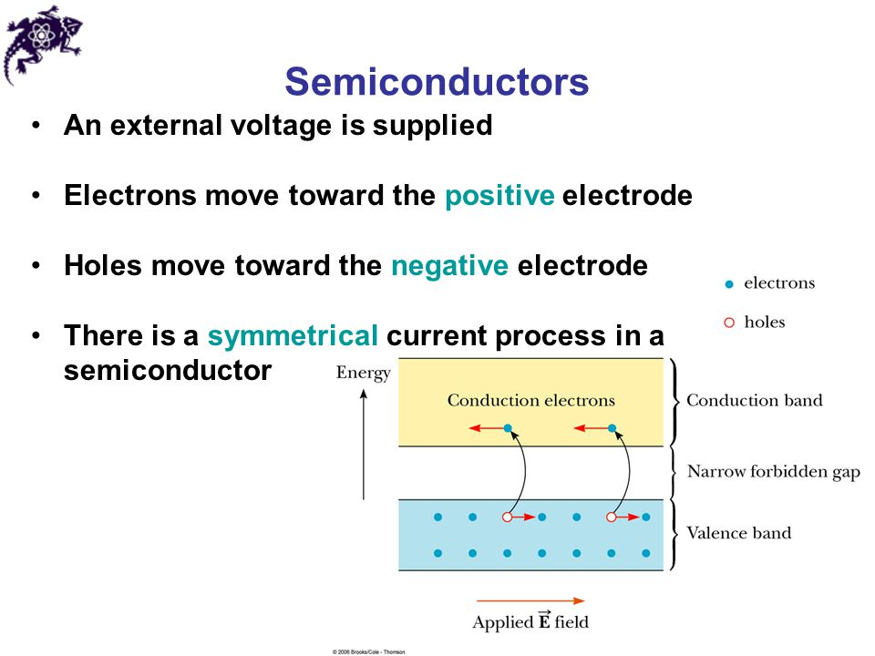 Semiconductors An external voltage is supplied