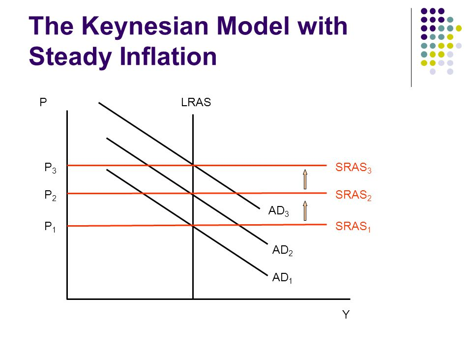 The Keynesian Model with Steady Inflation