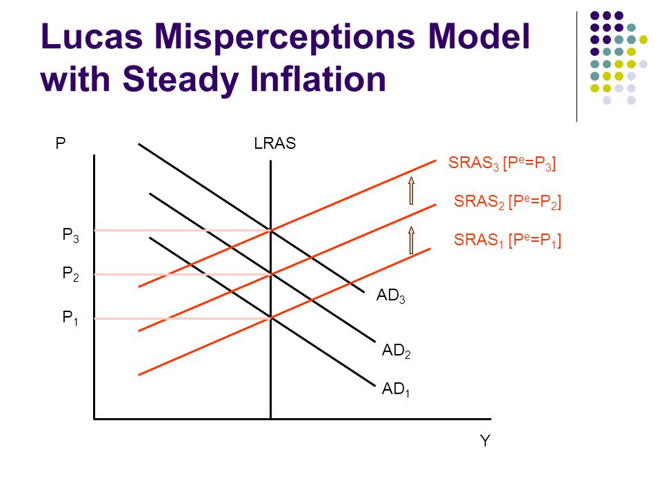 Lucas Misperceptions Model with Steady Inflation