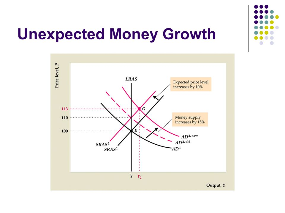 Unexpected Money Growth