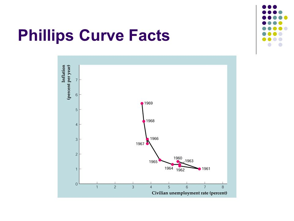 Phillips Curve Facts