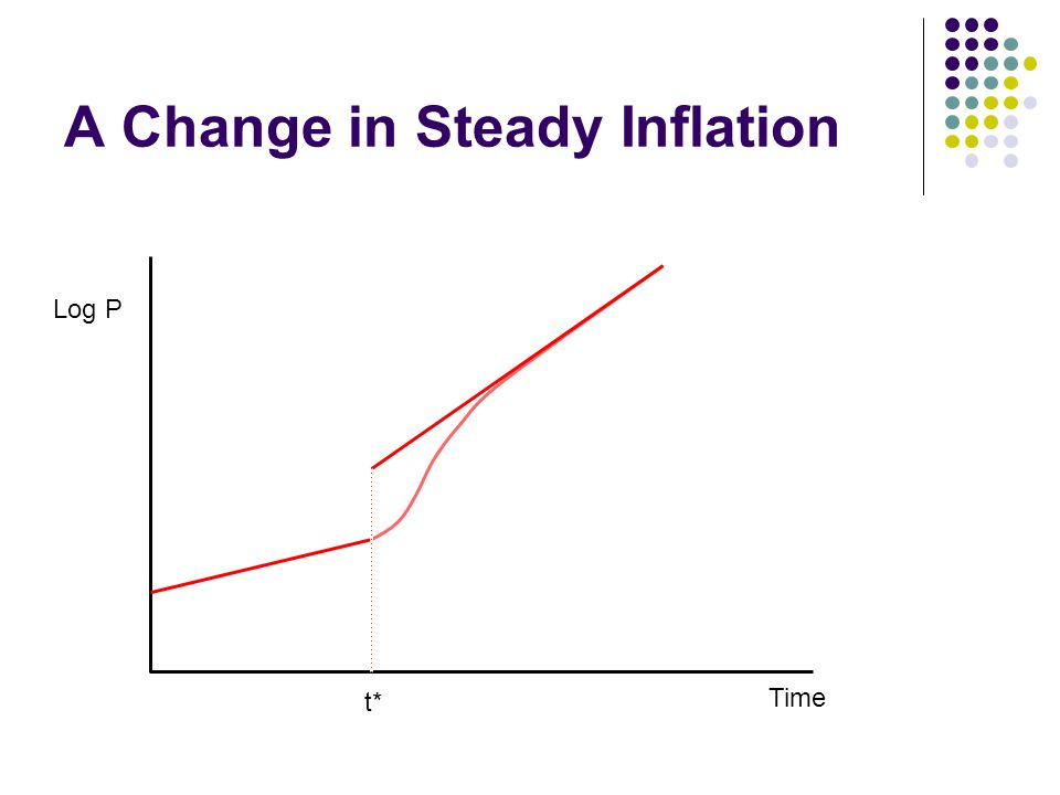 A Change in Steady Inflation