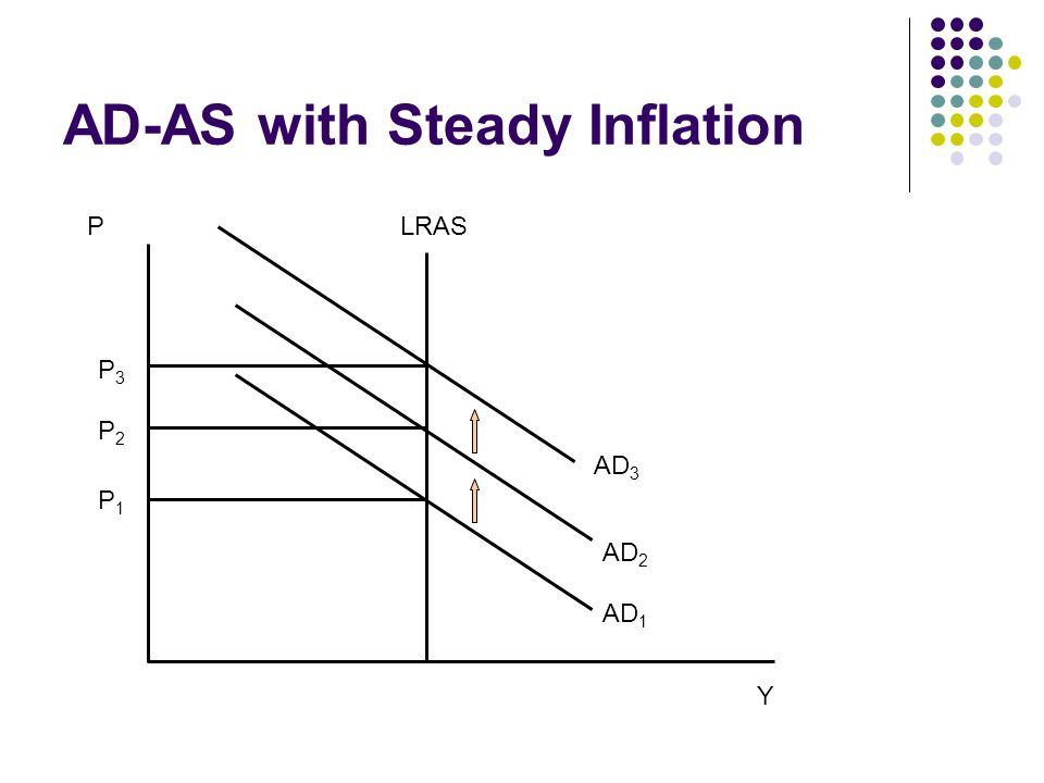 AD-AS with Steady Inflation