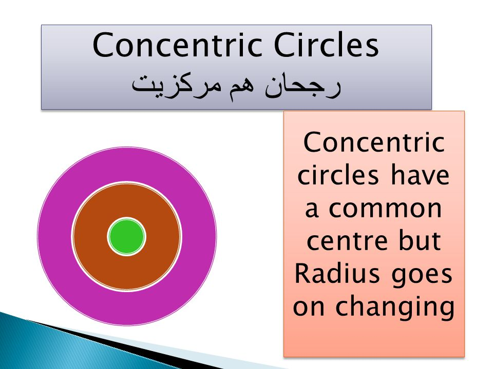 Concentric circles have a common centre but Radius goes on changing