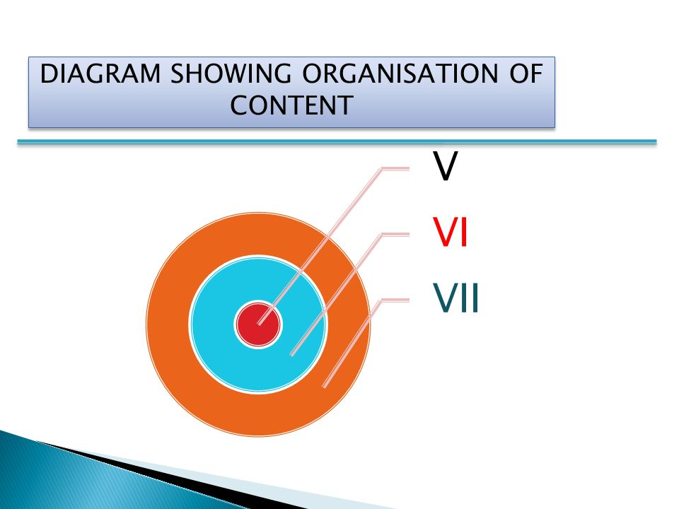 DIAGRAM SHOWING ORGANISATION OF CONTENT