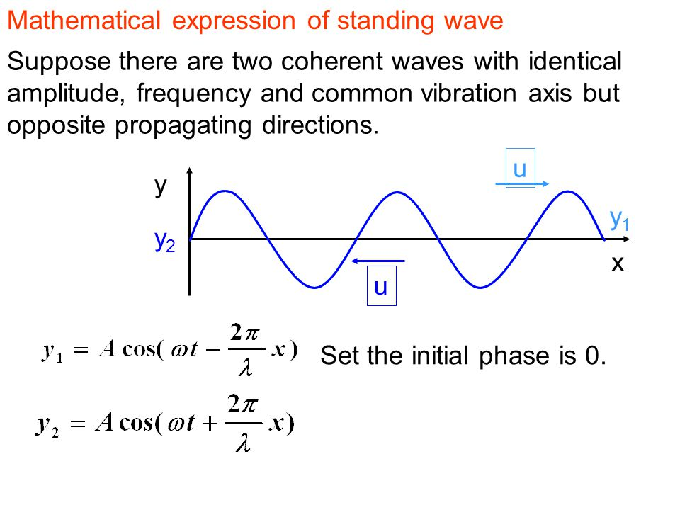 Mathematical expression of standing wave