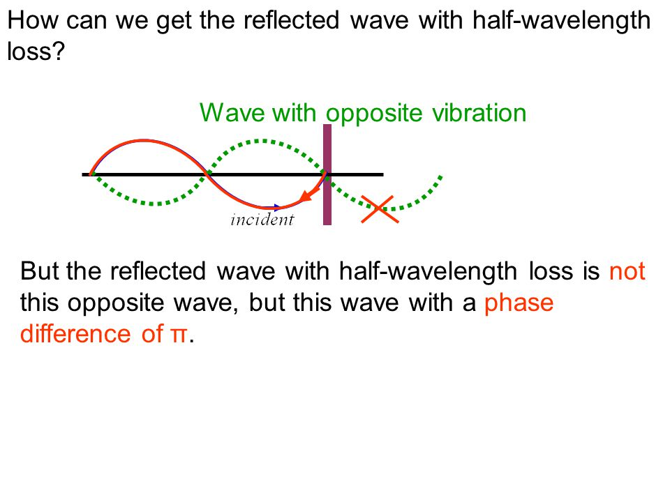 How can we get the reflected wave with half-wavelength loss