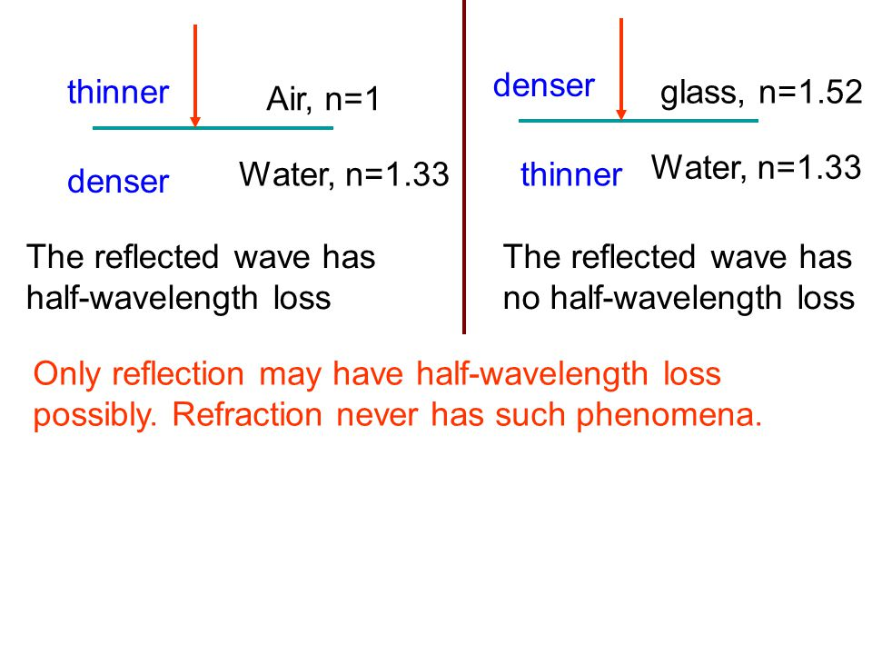 denser thinner. glass, n=1.52. Air, n=1. Water, n=1.33. Water, n=1.33. thinner. denser. The reflected wave has.