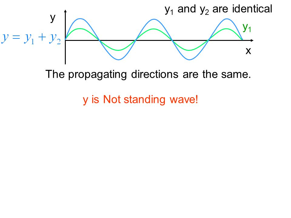 y1 and y2 are identical x y y1 The propagating directions are the same. y is Not standing wave!