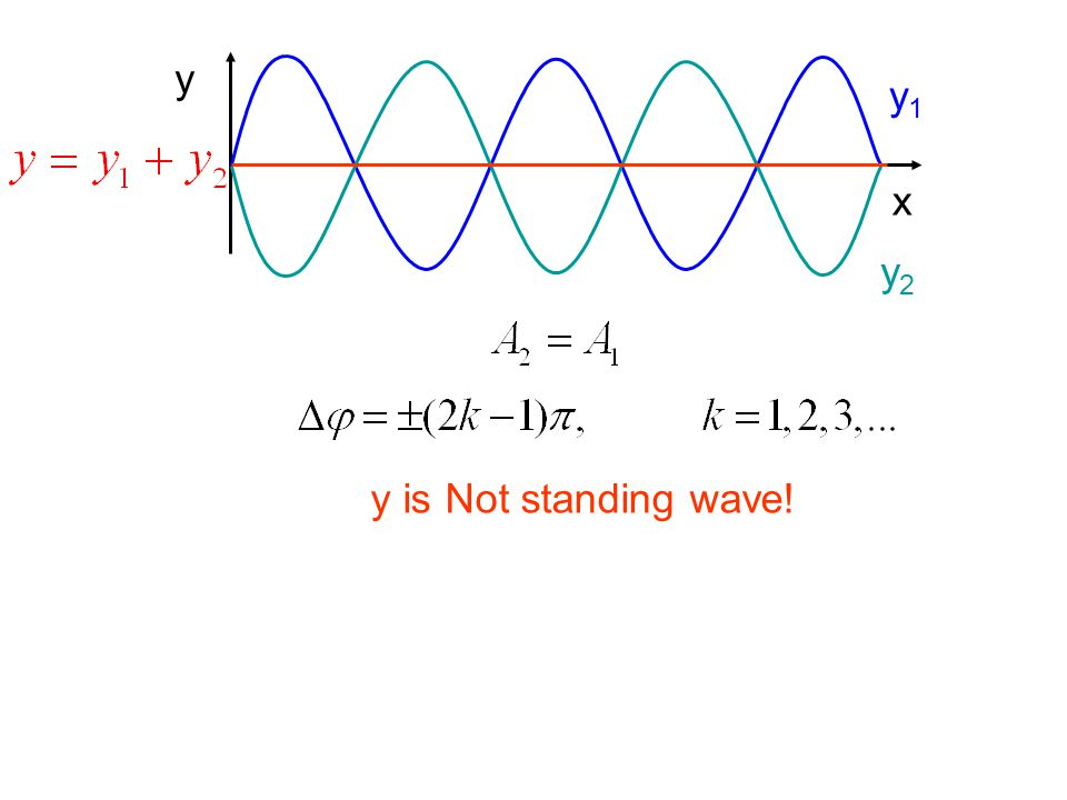 x y y1 y2 y is Not standing wave!