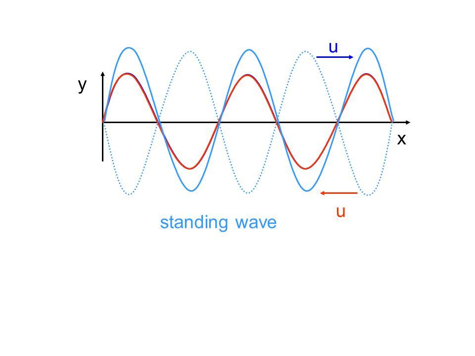 u x y u standing wave