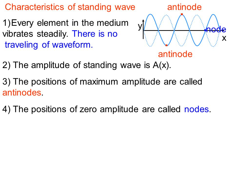 Characteristics of standing wave