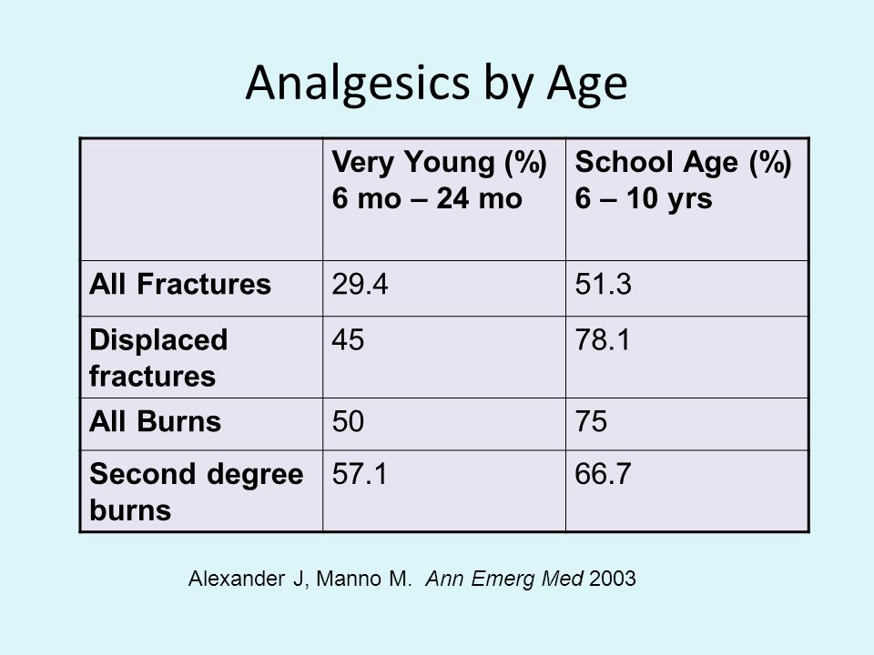 Analgesics by Age Very Young (%) 6 mo – 24 mo School Age (%)