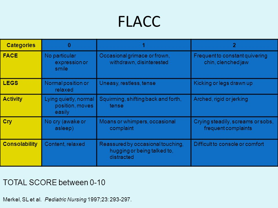 FLACC TOTAL SCORE between 0-10 Categories 1 2 FACE