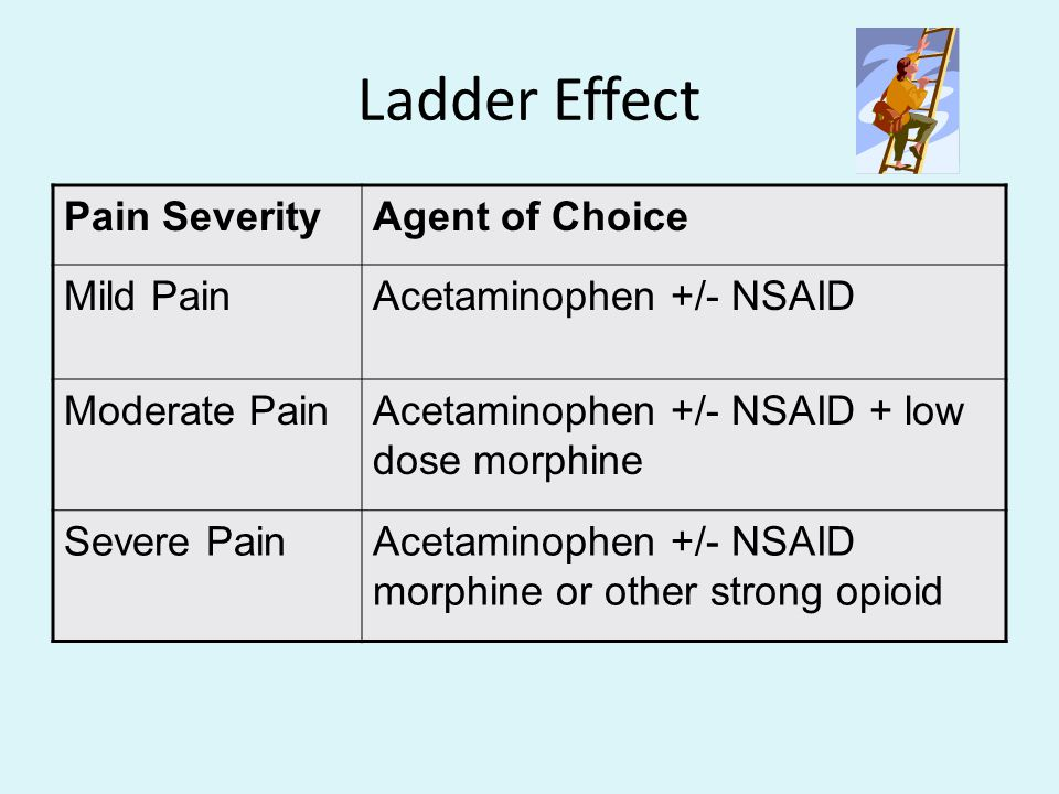 Ladder Effect Pain Severity Agent of Choice Mild Pain