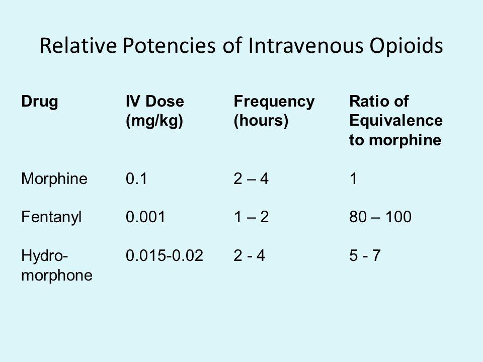 Relative Potencies of Intravenous Opioids