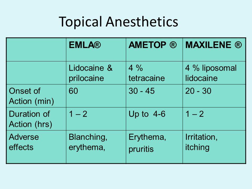 Topical Anesthetics EMLA® AMETOP ® MAXILENE ® Lidocaine & prilocaine