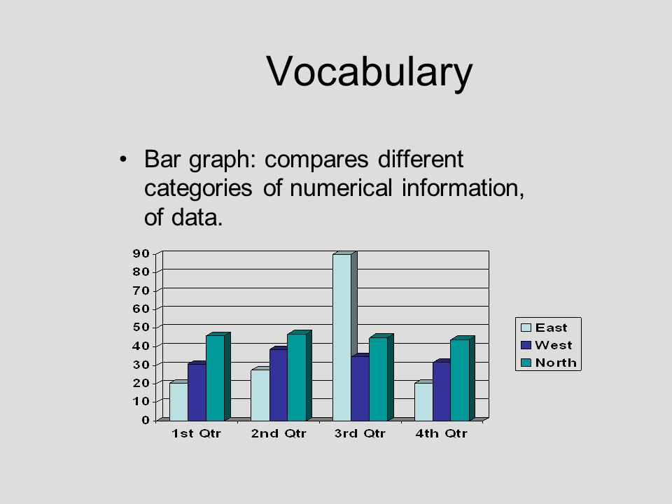 Vocabulary Bar graph: compares different categories of numerical information, of data.