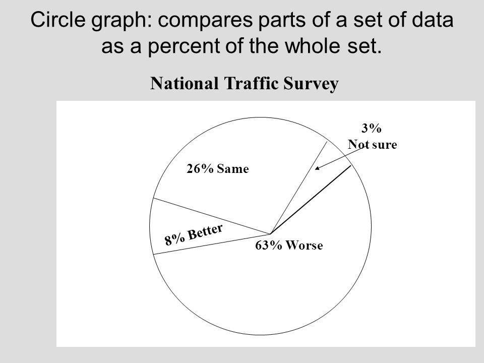 Circle graph: compares parts of a set of data as a percent of the whole set.