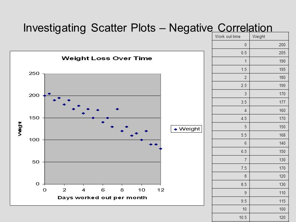 Investigating Scatter Plots – Negative Correlation
