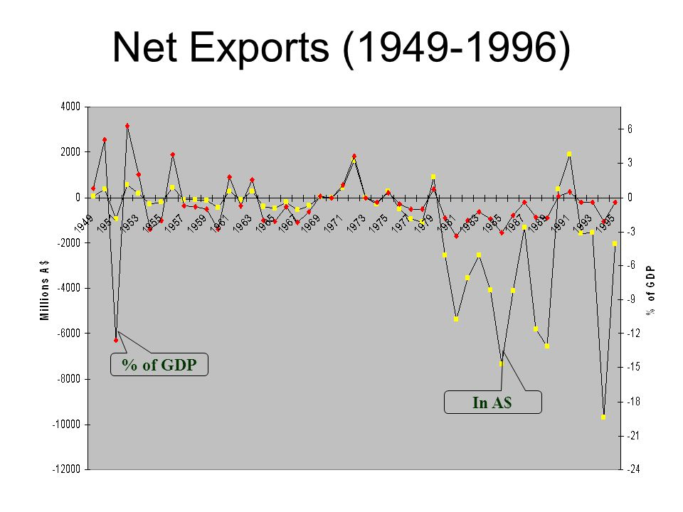 Net Exports (1949-1996) % of GDP In A$