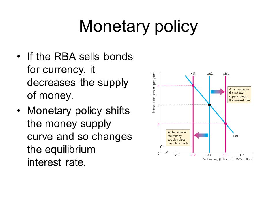 Monetary policy If the RBA sells bonds for currency, it decreases the supply of money.