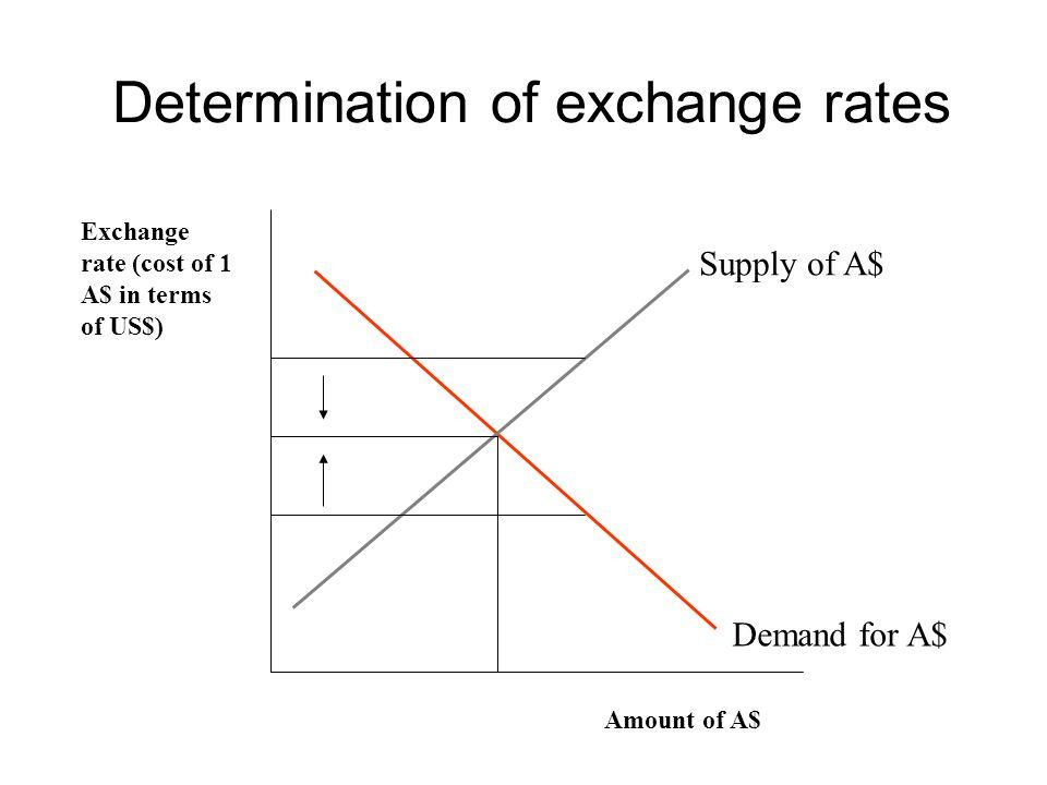 Determination of exchange rates