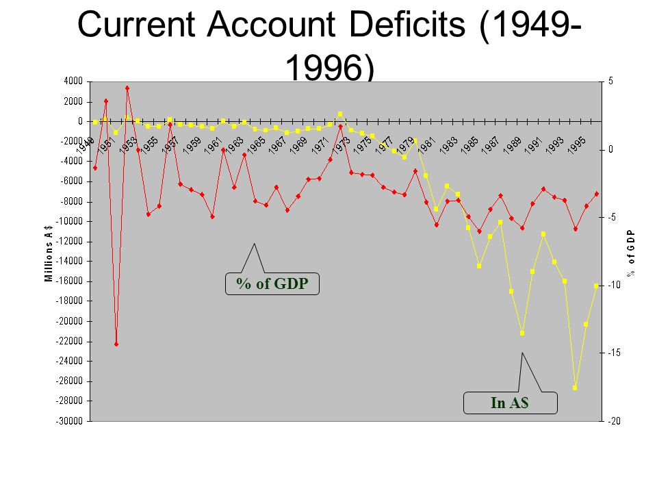 Current Account Deficits (1949-1996)