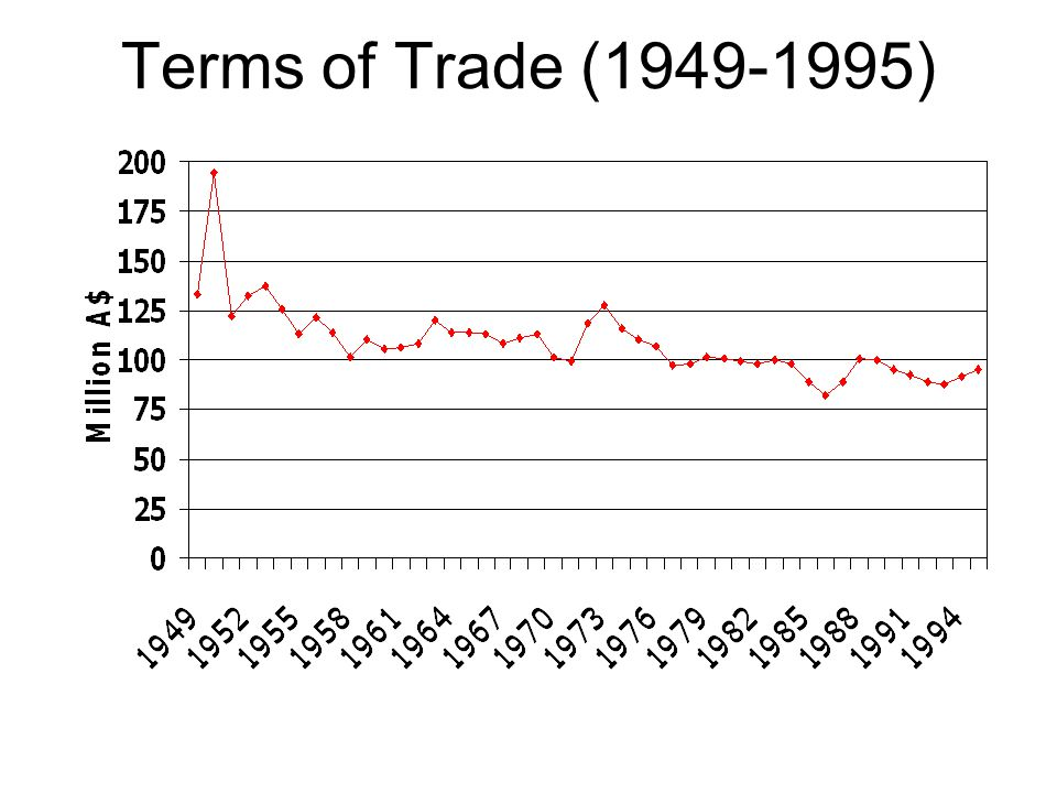 Terms of Trade (1949-1995)