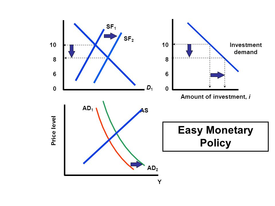 Easy Monetary Policy SF1 SF2 10 8 6 10 8 6 Investment demand D1