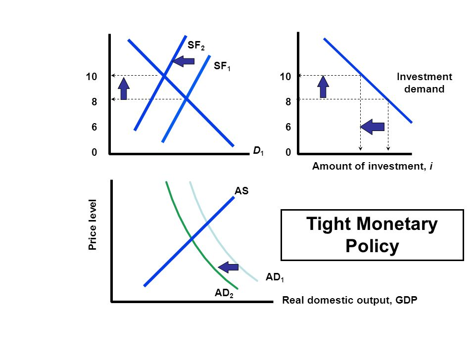 Tight Monetary Policy SF2 SF1 10 8 6 10 8 6 Investment demand D1