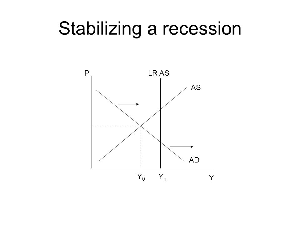 Stabilizing a recession