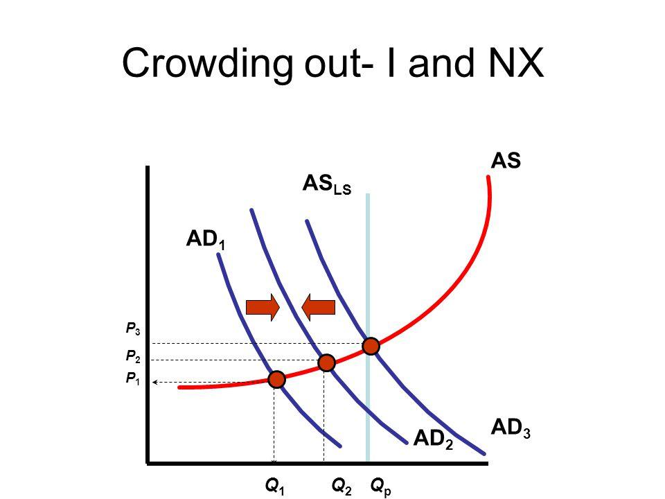 Crowding out- I and NX AS ASLS AD1 P3 P2 P1 AD3 AD2 Q1 Q2 Qp