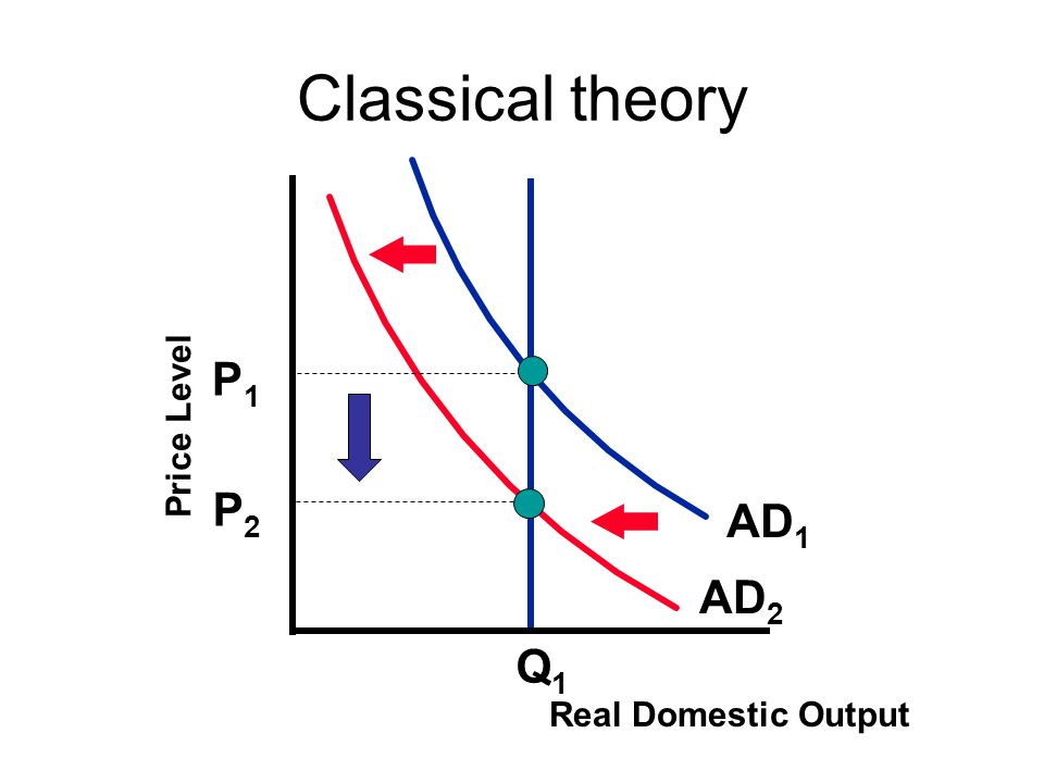 Classical theory P1 Price Level P2 AD1 AD2 Q1 Real Domestic Output