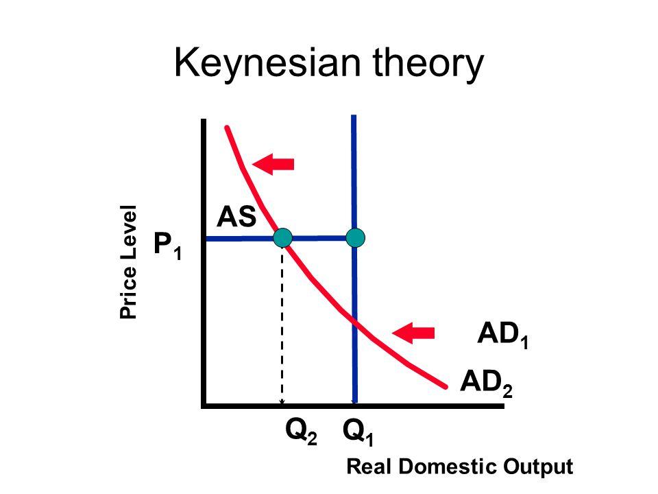 Keynesian theory AS P1 Price Level AD1 AD2 Q2 Q1 Real Domestic Output