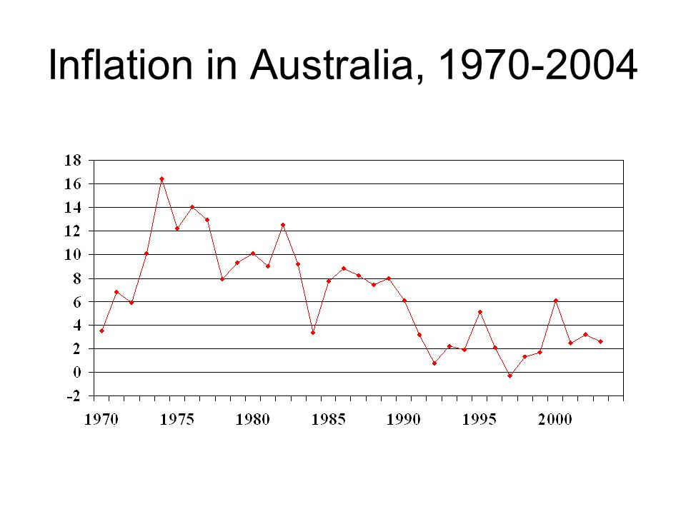 Inflation in Australia, 1970-2004