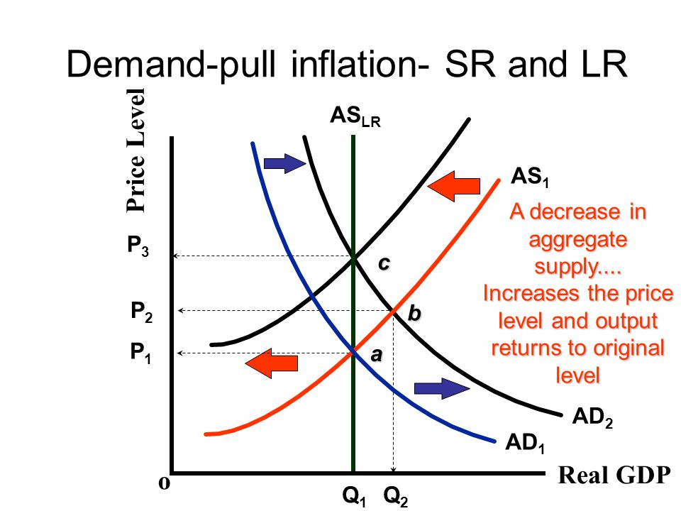 Demand-pull inflation- SR and LR